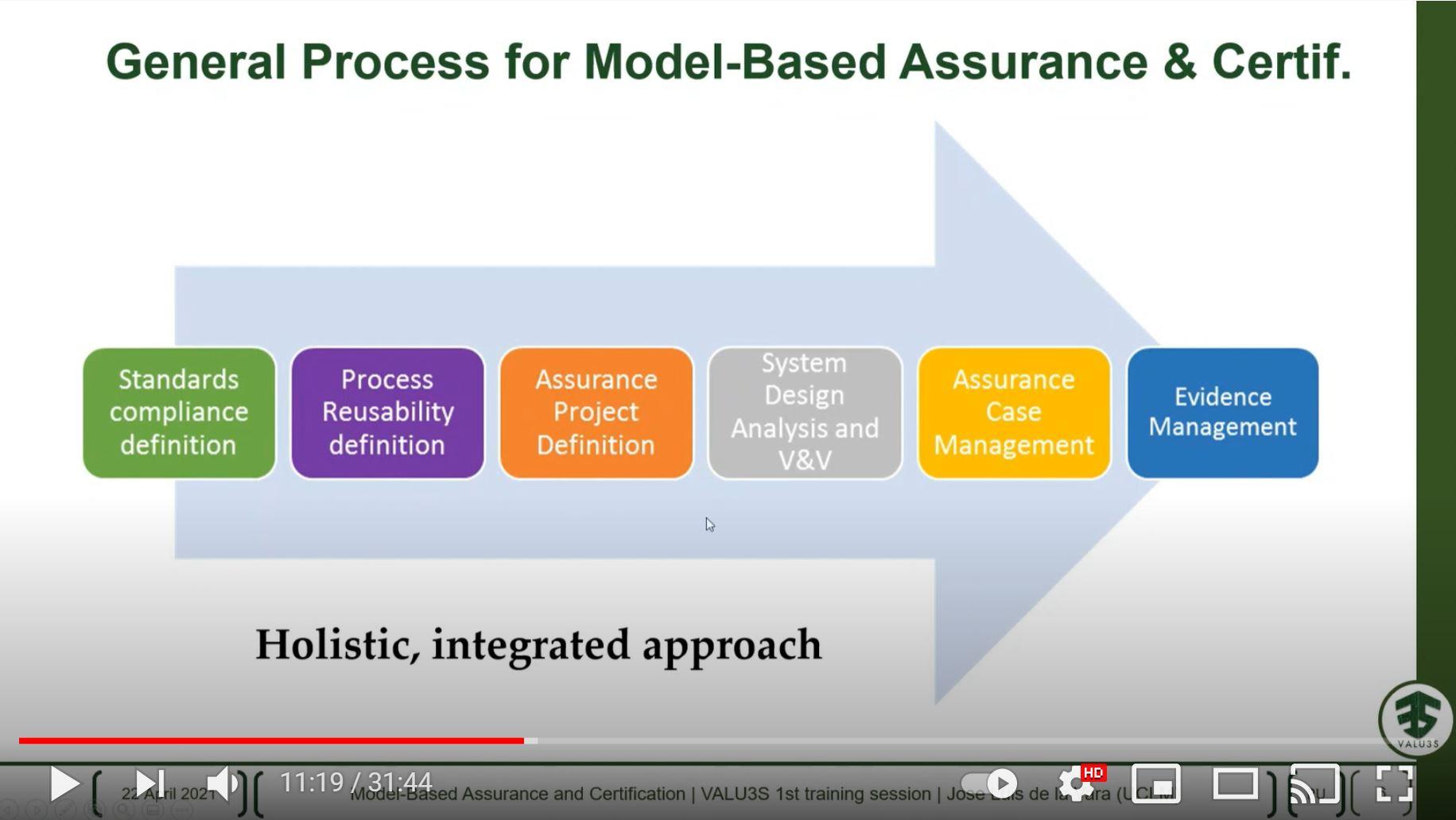 16846 Model Based Assurance and Certification